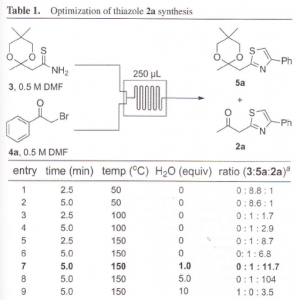 An example of rapid optimization of thiazole synthesis at the Burnham Institute