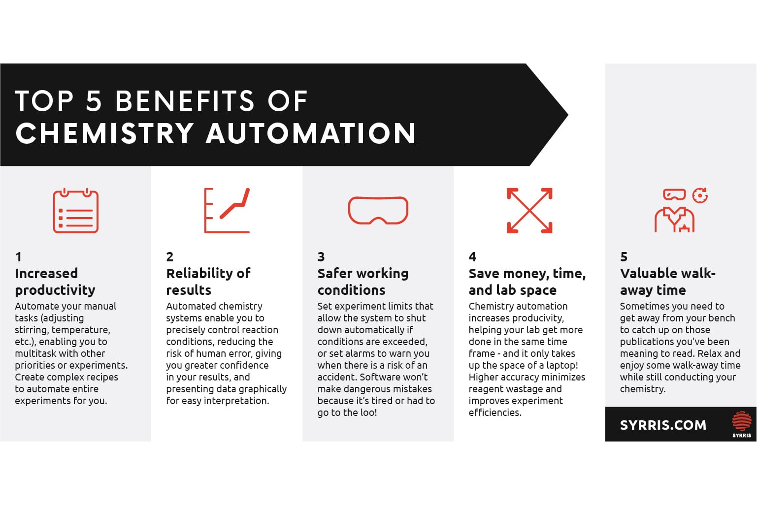 5 benefits of automated chemistry systems